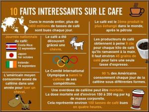 Le café et ses faits interessants